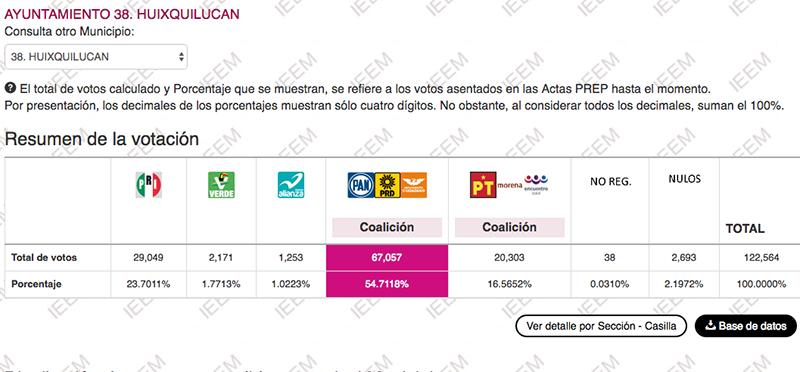 Por más del doble de votos aventaja Enrique Vargas en la elección de Huixquilucan