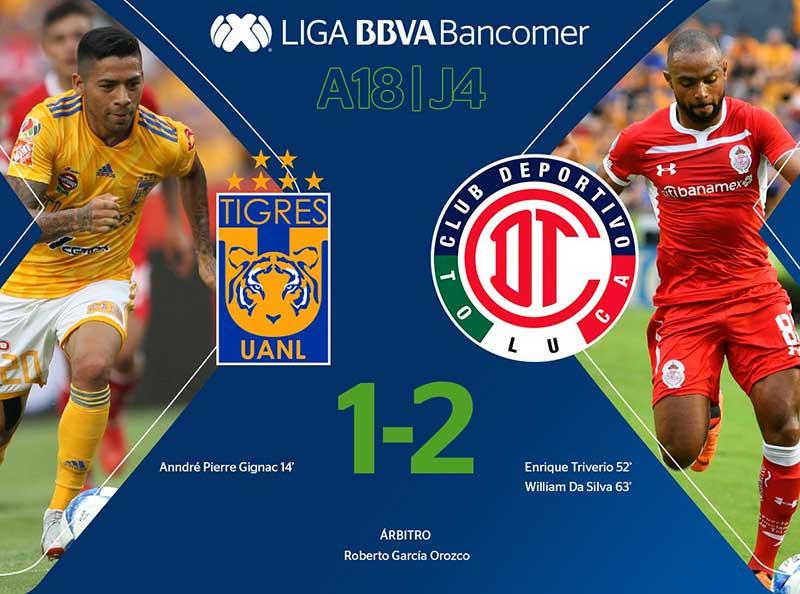 Toluca vence 2-1 al Tigres y les arrebata lo invicto en su casa