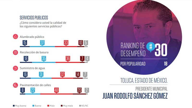 Juan Rodolfo Sánchez, alcalde de Toluca, ocupa el lugar 30 en Ranking Nacional