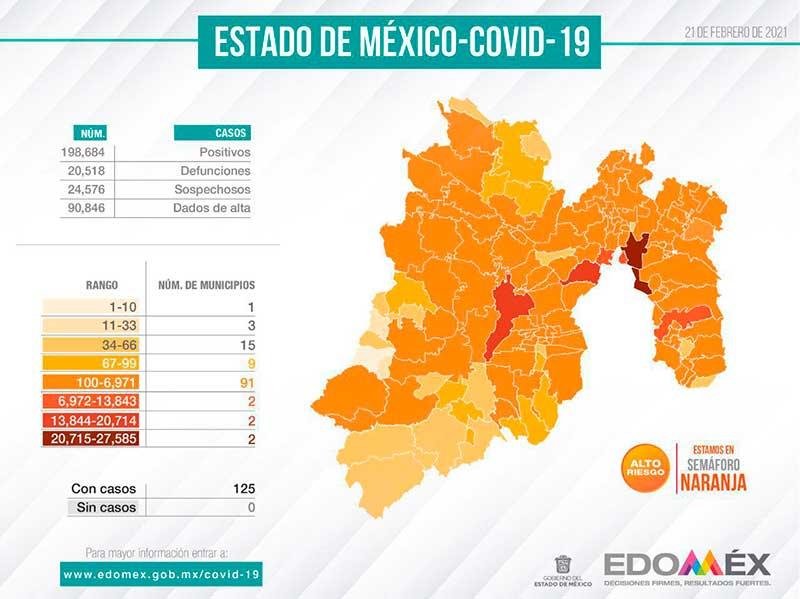 Se contabilizan 32 mil 661 enfermos activos de Covid-19 en el Edoméx