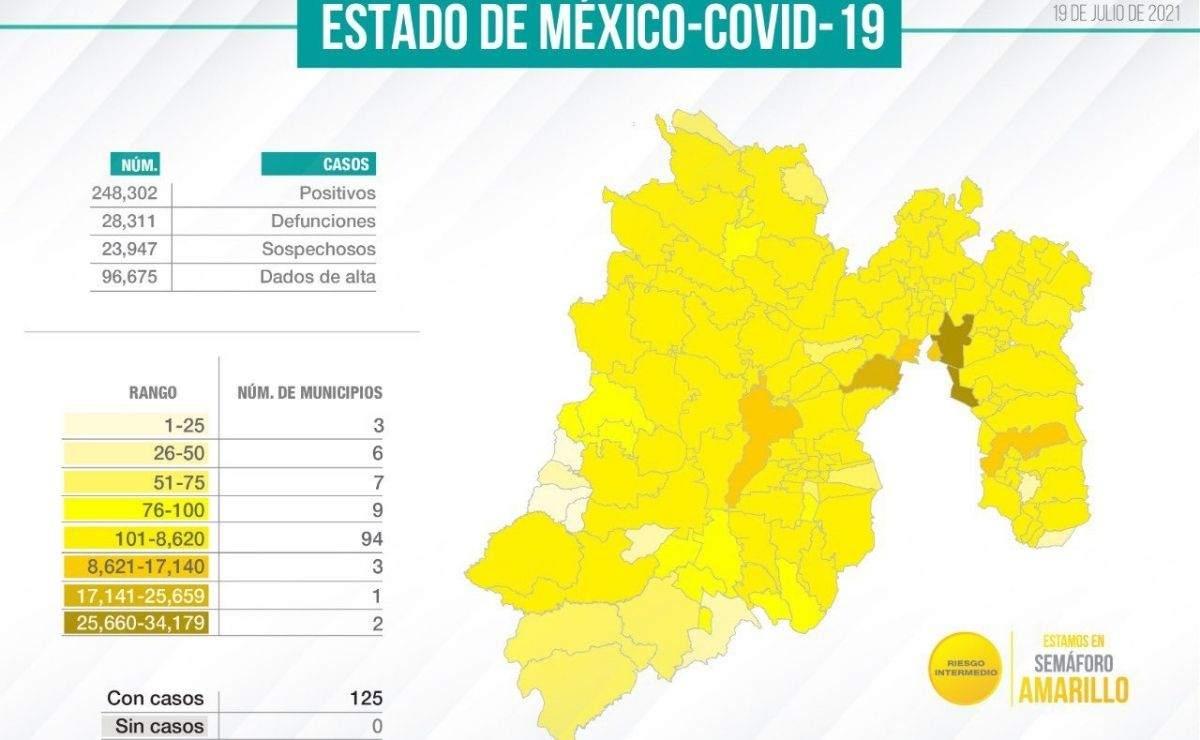 A partir de este lunes, el Estado de México regreso al semáforo amarillo debido al incremento de casos positivos y hospitalizados a causa del covid-19.