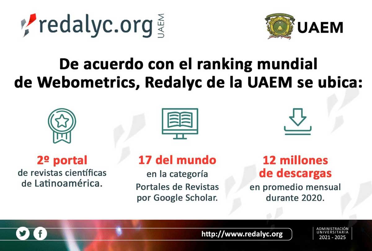 Redalyc de UAEM, segundo portal de revistas científicas de Latinoamérica