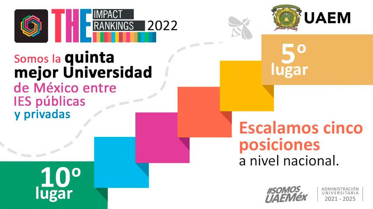 UAEM, quinta mejor universidad de México, de acuerdo con ranking de THE; escaló cinco posiciones