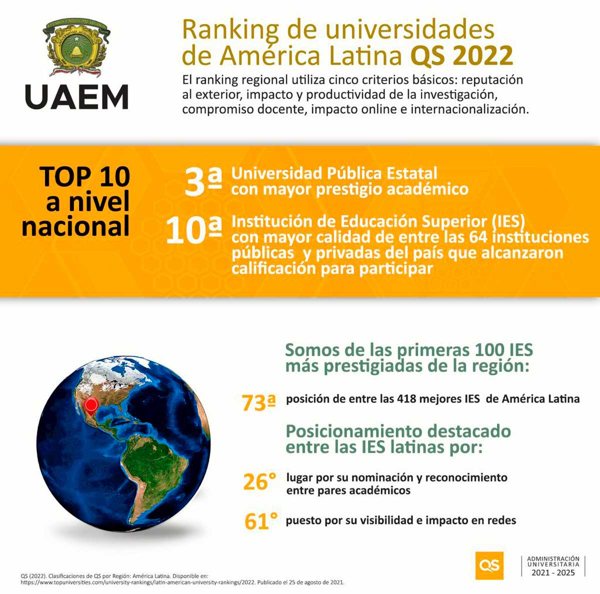 UAEM, tercera mejor universidad pública estatal: Quacquarelli Symonds